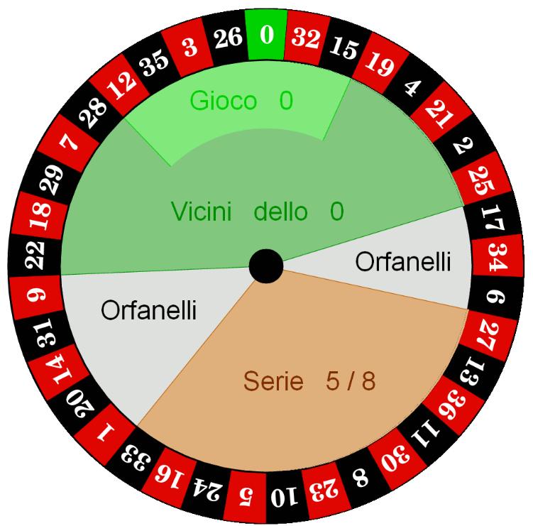 Spiegazione di come vincere alla roulette con la strategia di La D'Alembert.