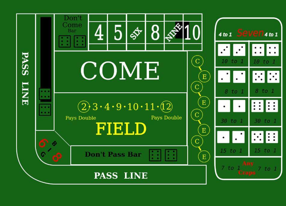 Il tavolo dei dadi - leggi la nostra guida e impara a guadagnare di più quando giochi.