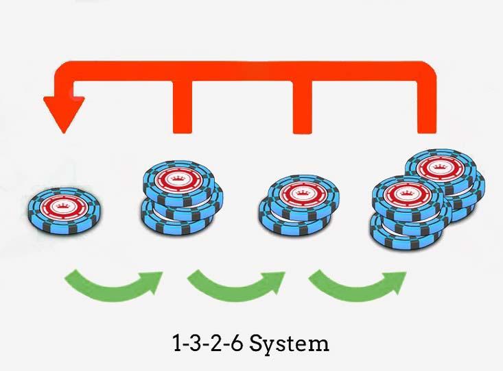 immagine che spiega il sistema di scommesse 1-3-2-6