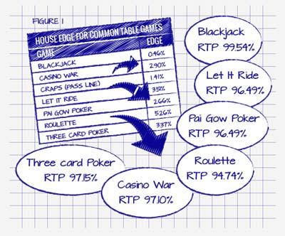 immagine che mostra l'RTP per diversi giochi da tavolo