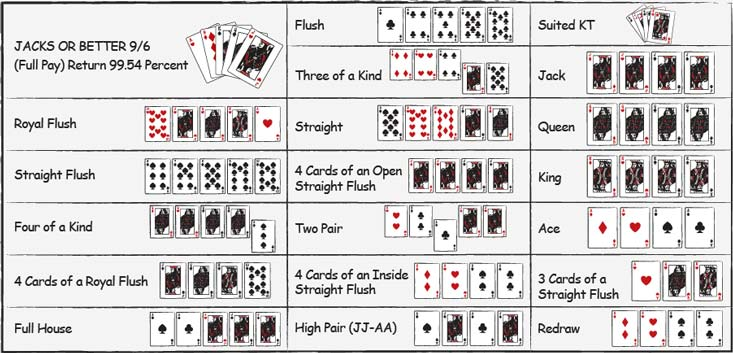 Grafico di strategia del video poker per Jacks or Better
